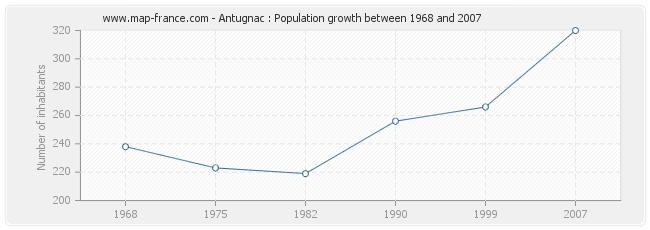 Population Antugnac