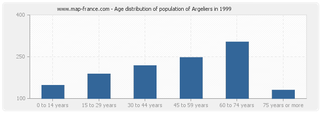 Age distribution of population of Argeliers in 1999