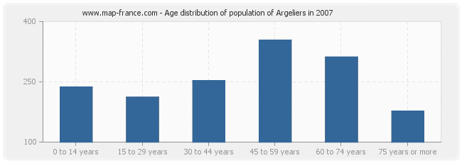 Age distribution of population of Argeliers in 2007