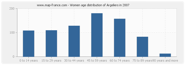 Women age distribution of Argeliers in 2007