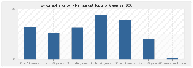 Men age distribution of Argeliers in 2007