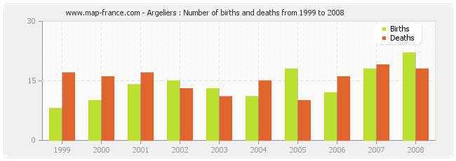 Argeliers : Number of births and deaths from 1999 to 2008