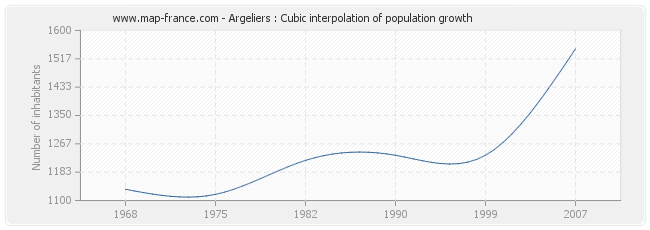 Argeliers : Cubic interpolation of population growth