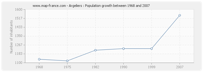 Population Argeliers