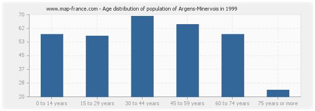 Age distribution of population of Argens-Minervois in 1999