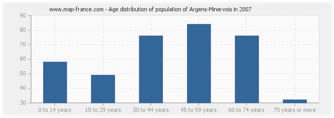 Age distribution of population of Argens-Minervois in 2007