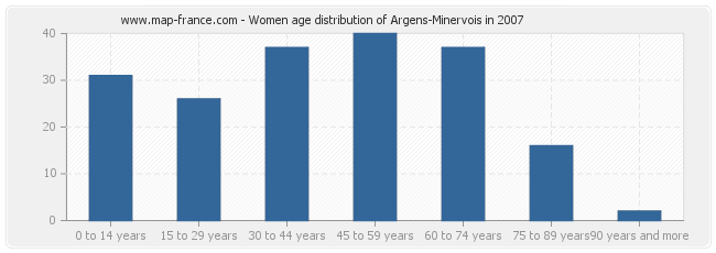 Women age distribution of Argens-Minervois in 2007