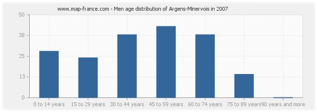 Men age distribution of Argens-Minervois in 2007