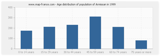 Age distribution of population of Armissan in 1999