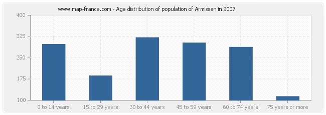 Age distribution of population of Armissan in 2007