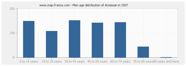 Men age distribution of Armissan in 2007