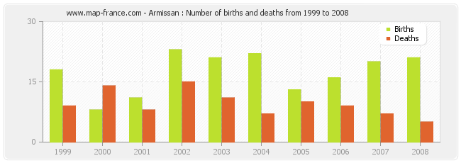 Armissan : Number of births and deaths from 1999 to 2008