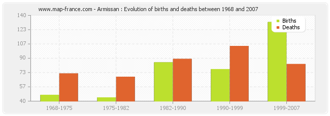 Armissan : Evolution of births and deaths between 1968 and 2007