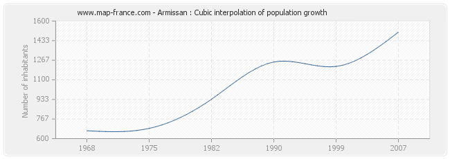 Armissan : Cubic interpolation of population growth