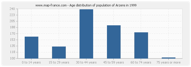 Age distribution of population of Arzens in 1999