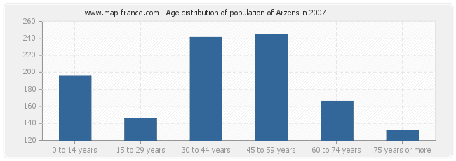 Age distribution of population of Arzens in 2007