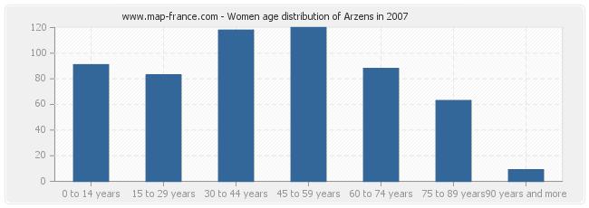 Women age distribution of Arzens in 2007