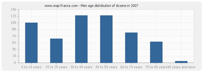 Men age distribution of Arzens in 2007