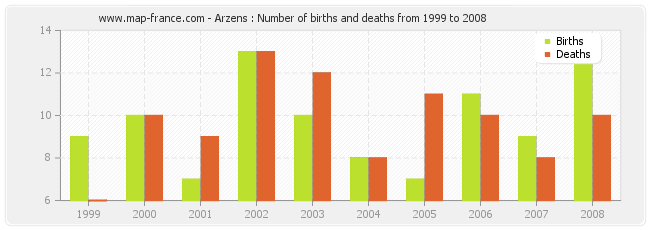 Arzens : Number of births and deaths from 1999 to 2008
