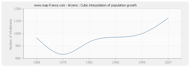 Arzens : Cubic interpolation of population growth