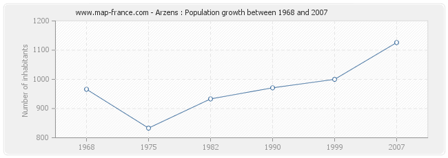 Population Arzens