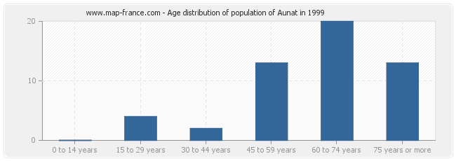 Age distribution of population of Aunat in 1999