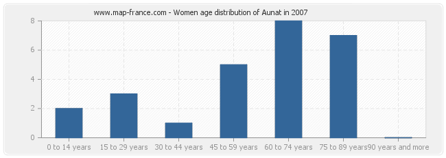 Women age distribution of Aunat in 2007