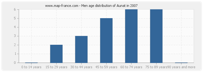 Men age distribution of Aunat in 2007