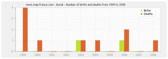 Aunat : Number of births and deaths from 1999 to 2008