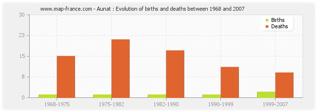 Aunat : Evolution of births and deaths between 1968 and 2007
