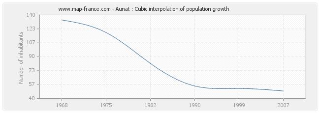 Aunat : Cubic interpolation of population growth