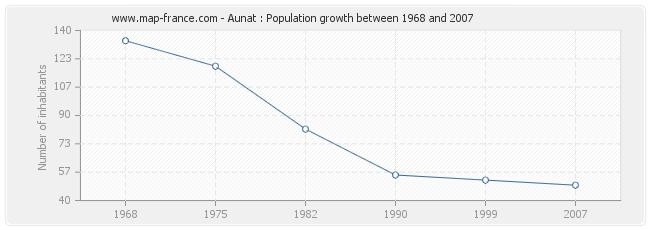 Population Aunat