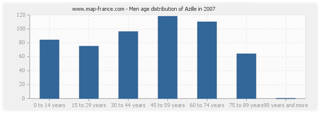 Men age distribution of Azille in 2007