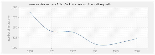 Azille : Cubic interpolation of population growth