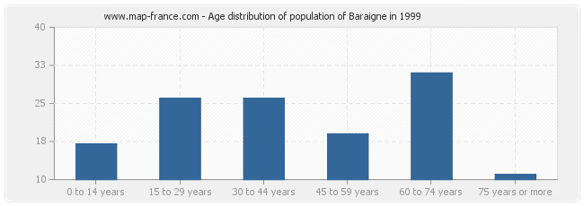 Age distribution of population of Baraigne in 1999