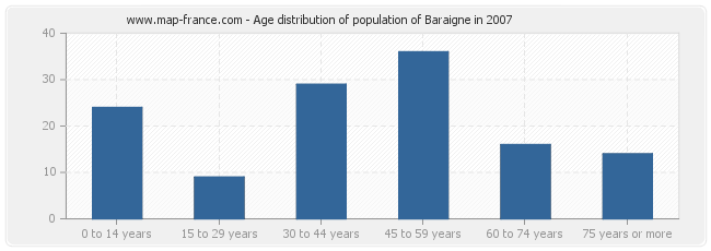Age distribution of population of Baraigne in 2007