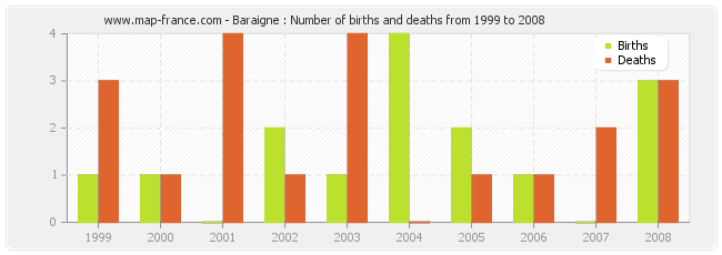 Baraigne : Number of births and deaths from 1999 to 2008
