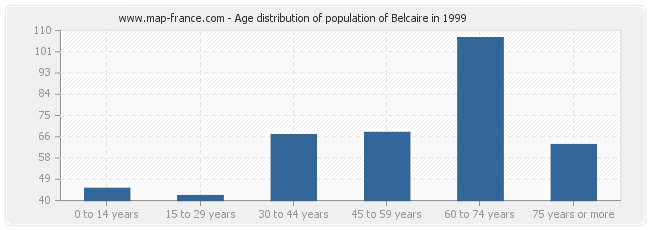 Age distribution of population of Belcaire in 1999