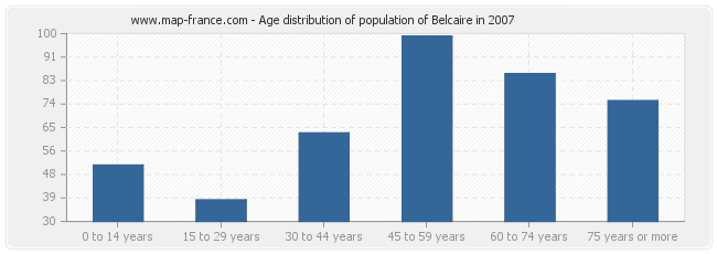 Age distribution of population of Belcaire in 2007