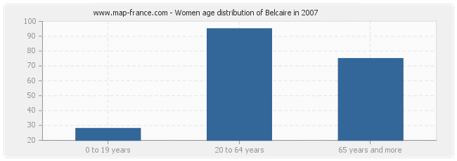 Women age distribution of Belcaire in 2007
