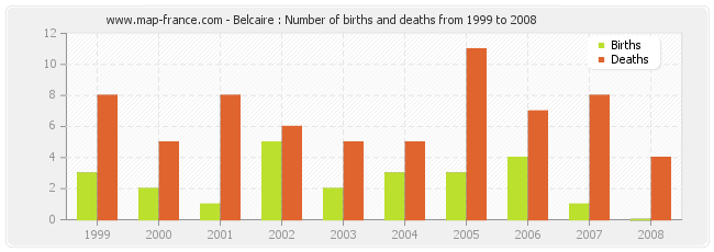 Belcaire : Number of births and deaths from 1999 to 2008