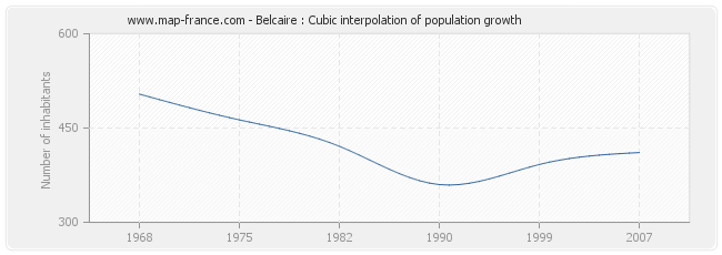 Belcaire : Cubic interpolation of population growth