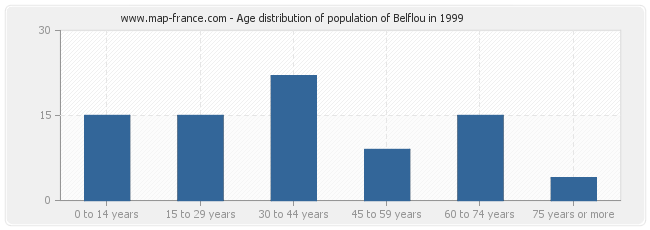 Age distribution of population of Belflou in 1999