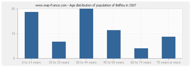 Age distribution of population of Belflou in 2007