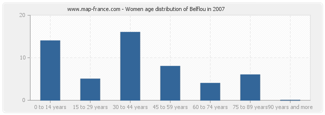 Women age distribution of Belflou in 2007