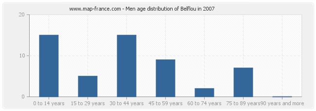 Men age distribution of Belflou in 2007