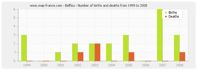 Belflou : Number of births and deaths from 1999 to 2008