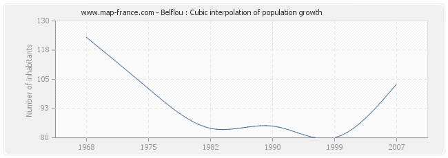 Belflou : Cubic interpolation of population growth