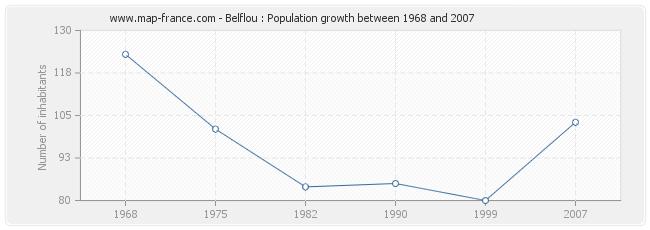 Population Belflou