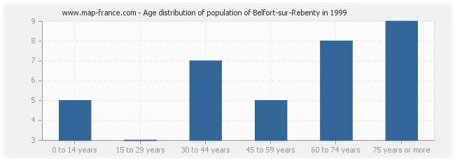 Age distribution of population of Belfort-sur-Rebenty in 1999